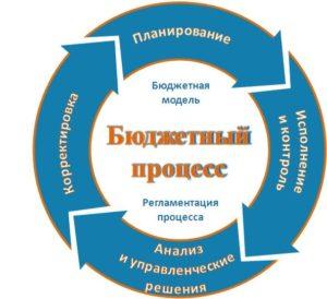 budgetniy_prozess