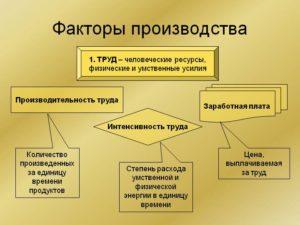 factori_proizvodstva